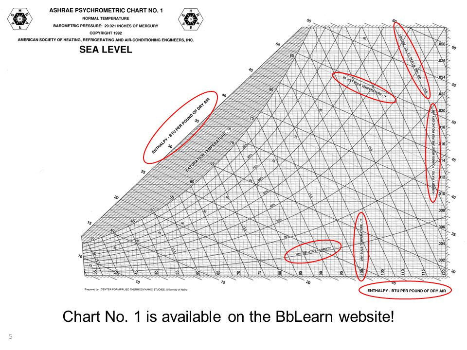Chart No. 1 is available on the BbLearn website!