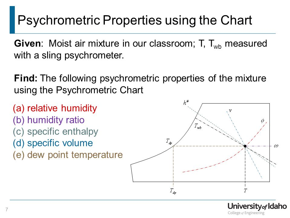 Psychrometric Properties using the Chart