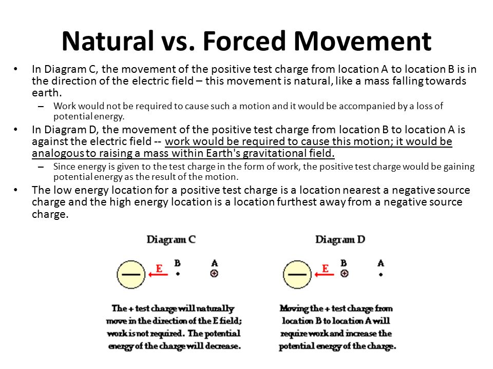Natural vs. Forced Movement