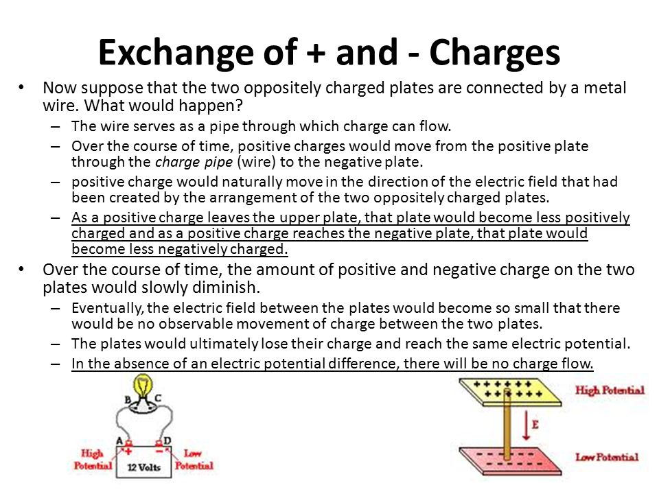 Exchange of + and - Charges