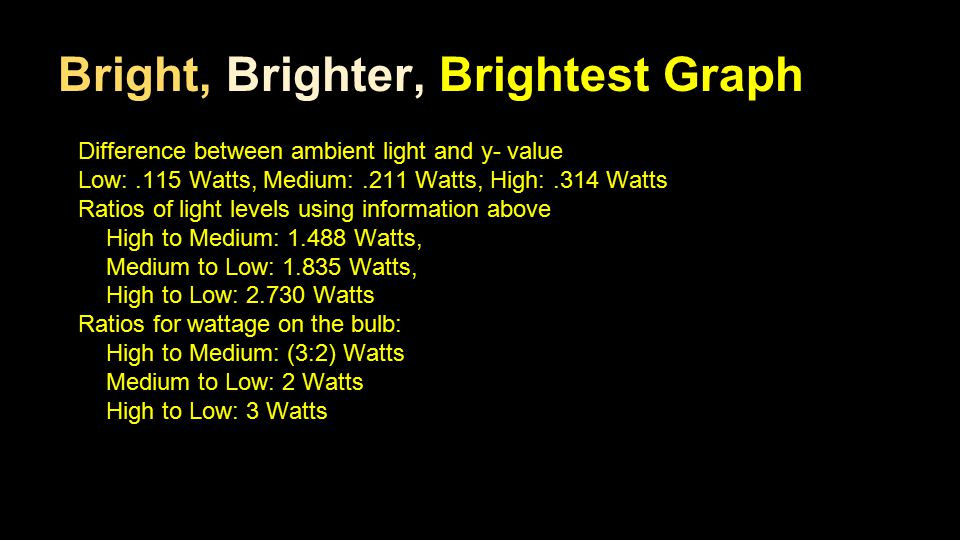 Bright, Brighter, Brightest Graph