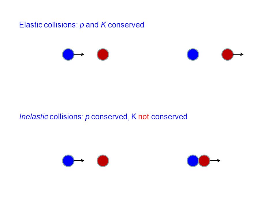 Elastic collisions: p and K conserved