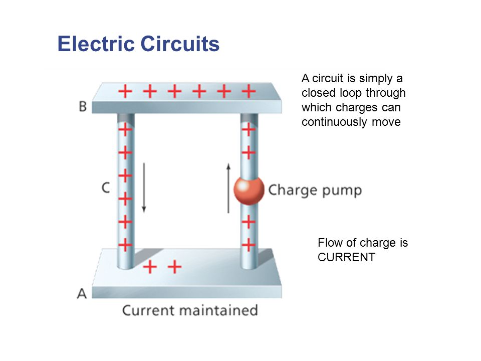 Electric Circuits A circuit is simply a closed loop through which charges can continuously move.