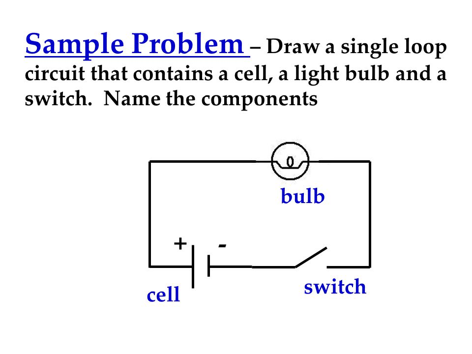 Sample Problem – Draw a single loop circuit that contains a cell, a light bulb and a switch. Name the components