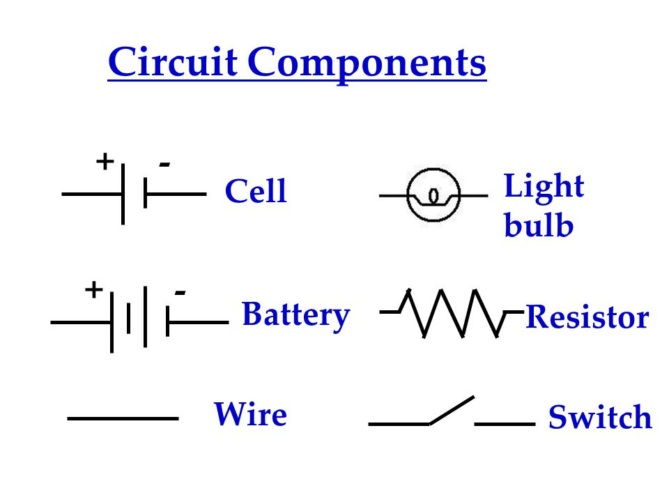 Circuit Components + - + - Light bulb Cell Battery Resistor Wire