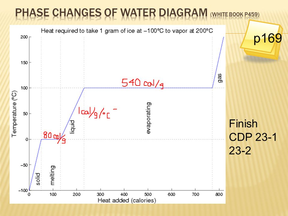 Phase changes of water diagram (white book p459)