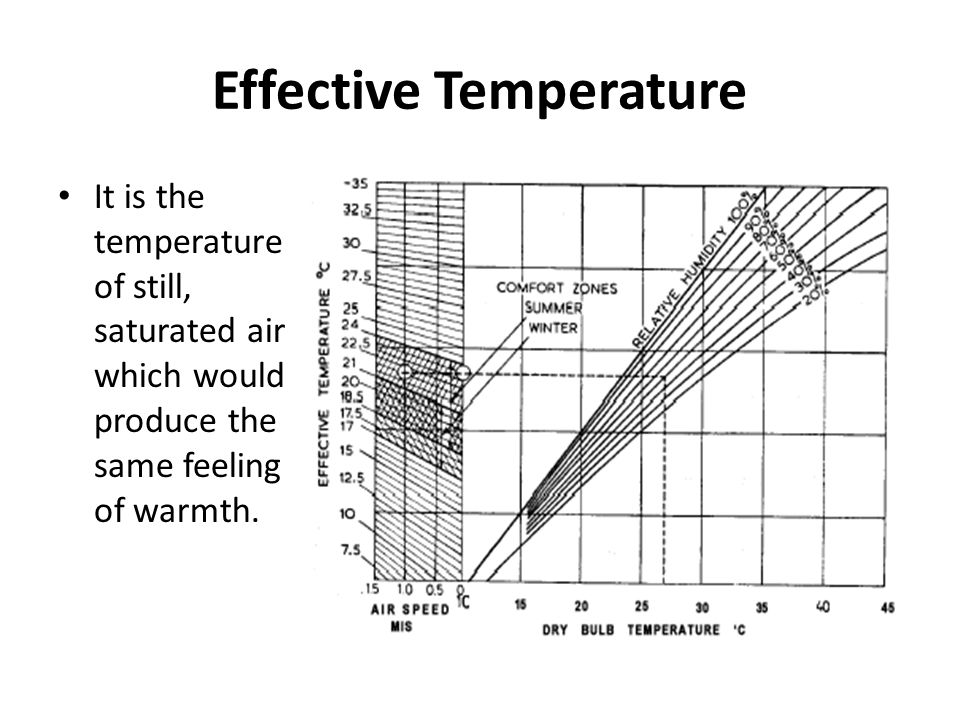 Effective Temperature
