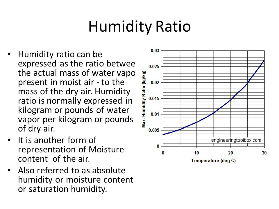 Humidity Ratio