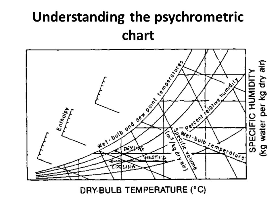 Understanding the psychrometric chart
