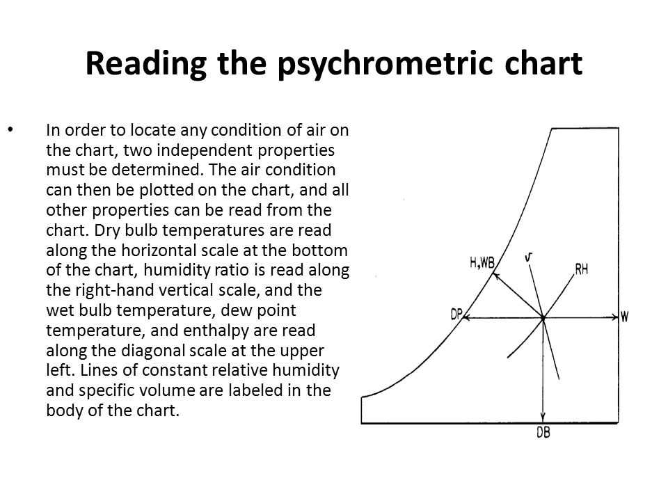 Reading the psychrometric chart