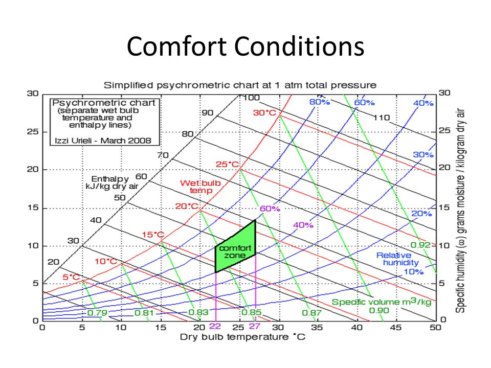 Comfort Conditions