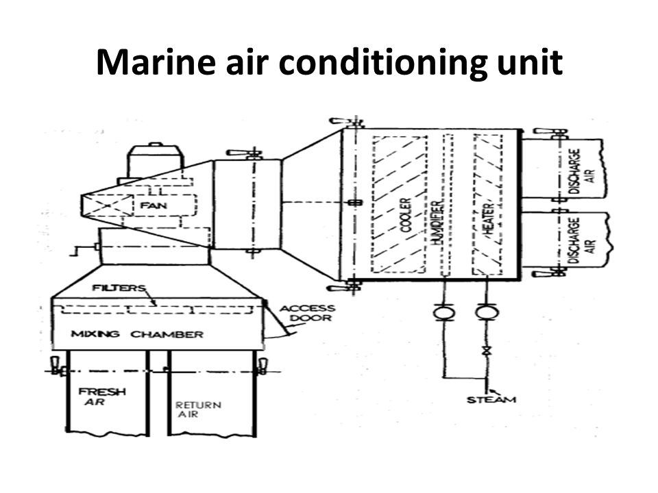 Marine air conditioning unit