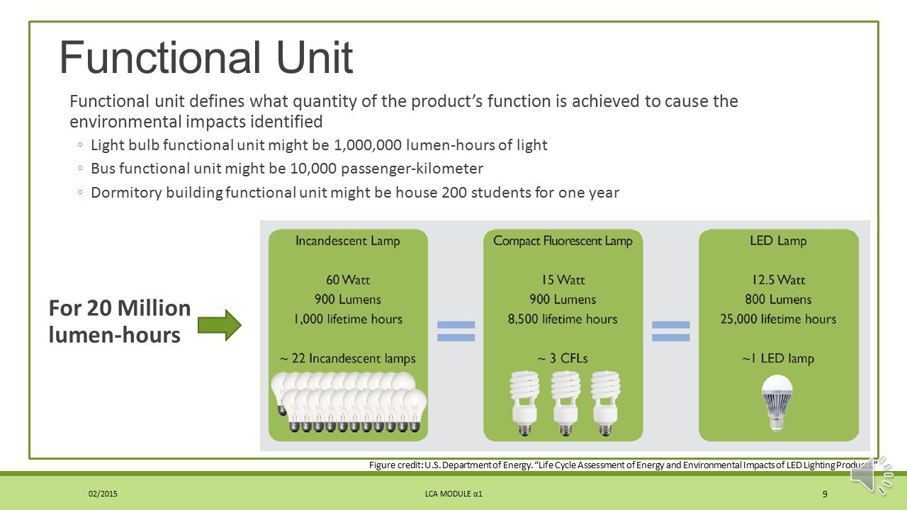 Functional Unit For 20 Million lumen-hours