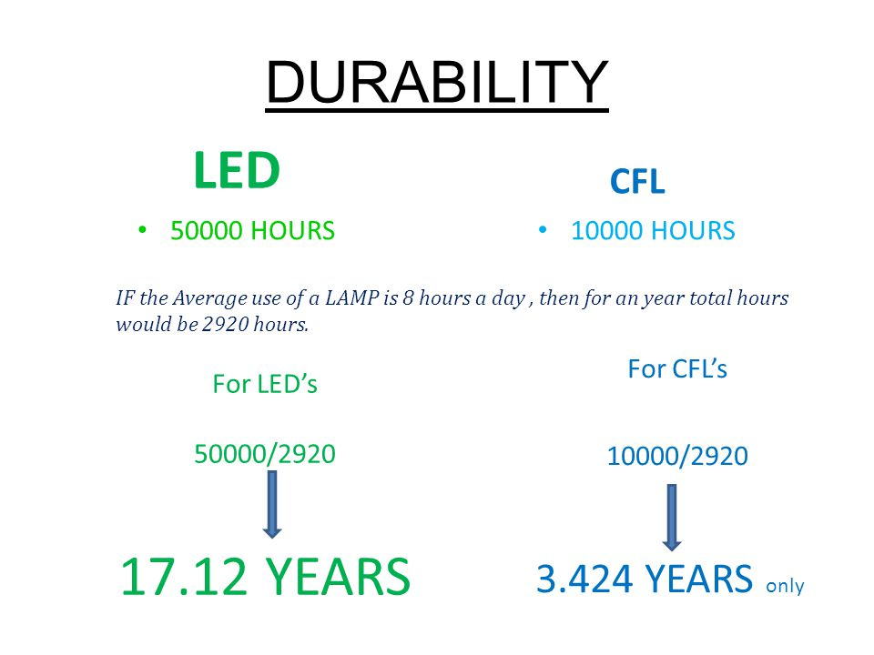 DURABILITY LED 17.12 YEARS 3.424 YEARS only CFL 50000 HOURS