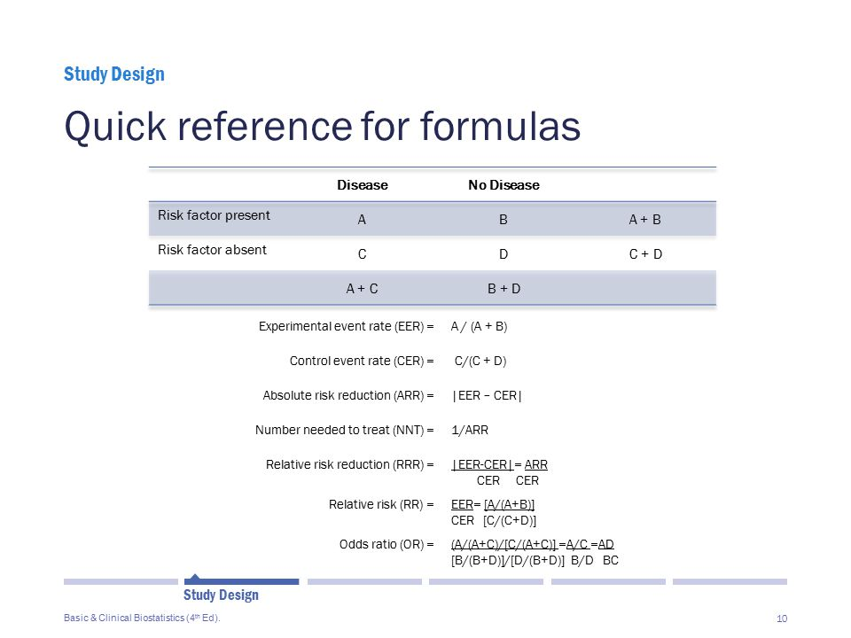 Quick reference for formulas