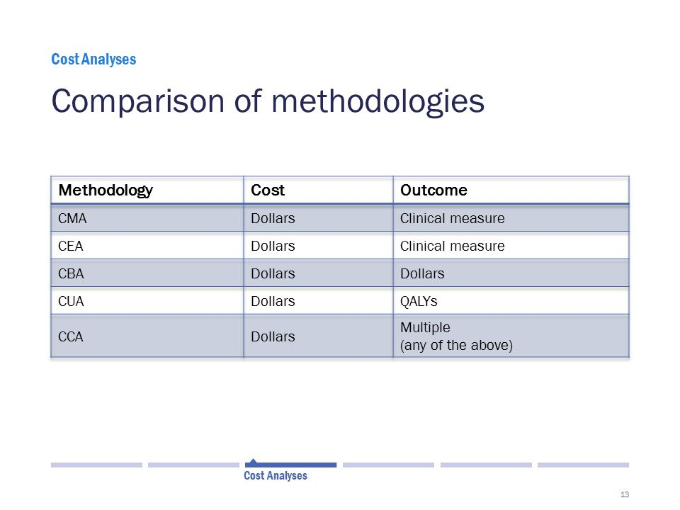 Comparison of methodologies