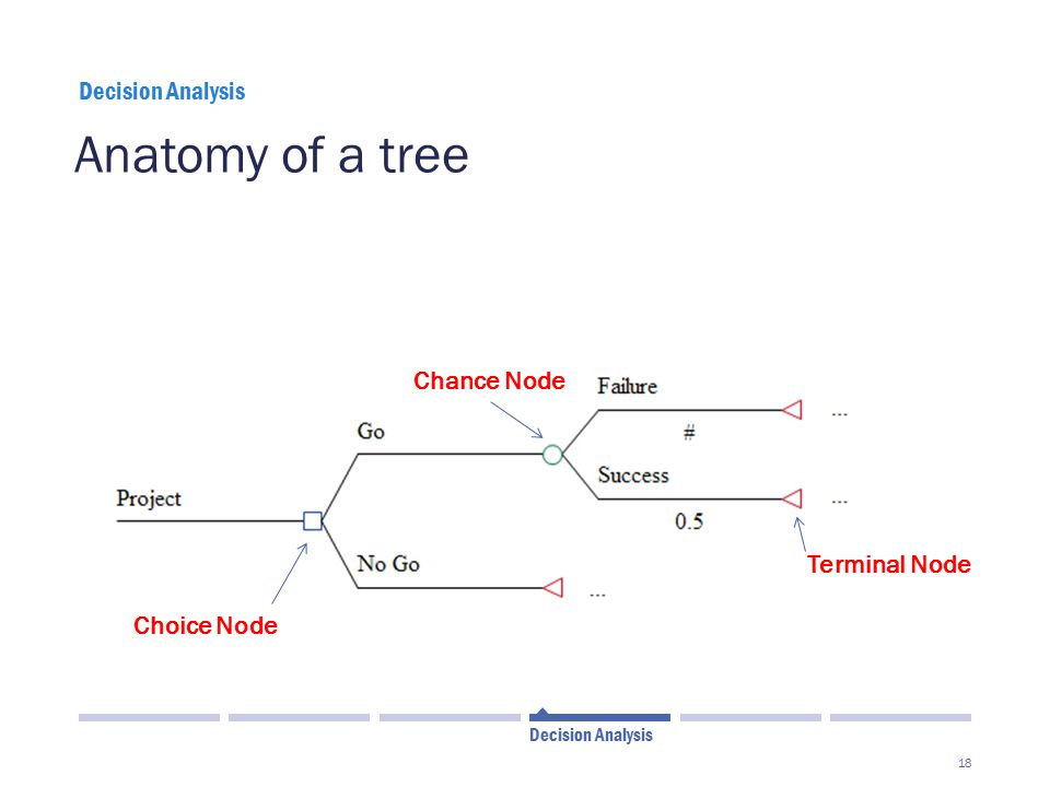 Anatomy of a tree Chance Node Terminal Node Choice Node