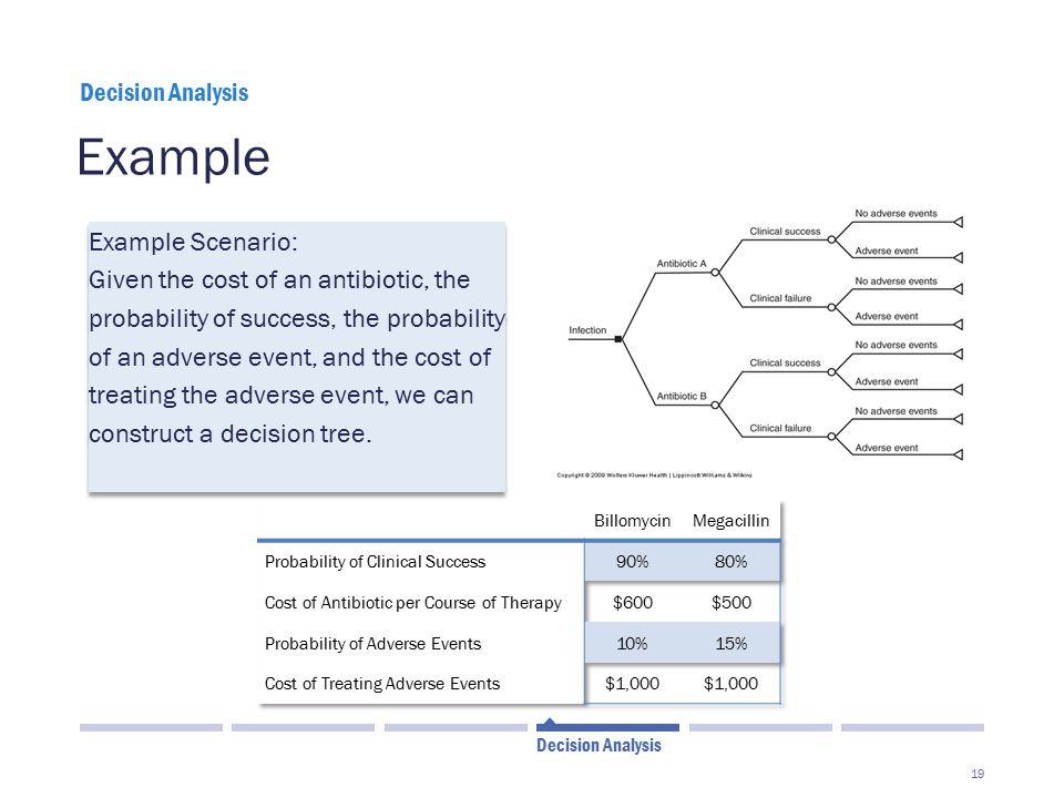 Example Example Scenario:
