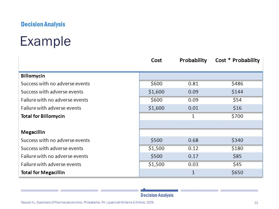 Example Decision Analysis Cost Probability Cost * Probability
