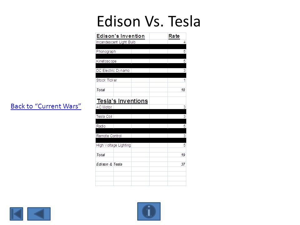 Edison Vs. Tesla Back to Current Wars
