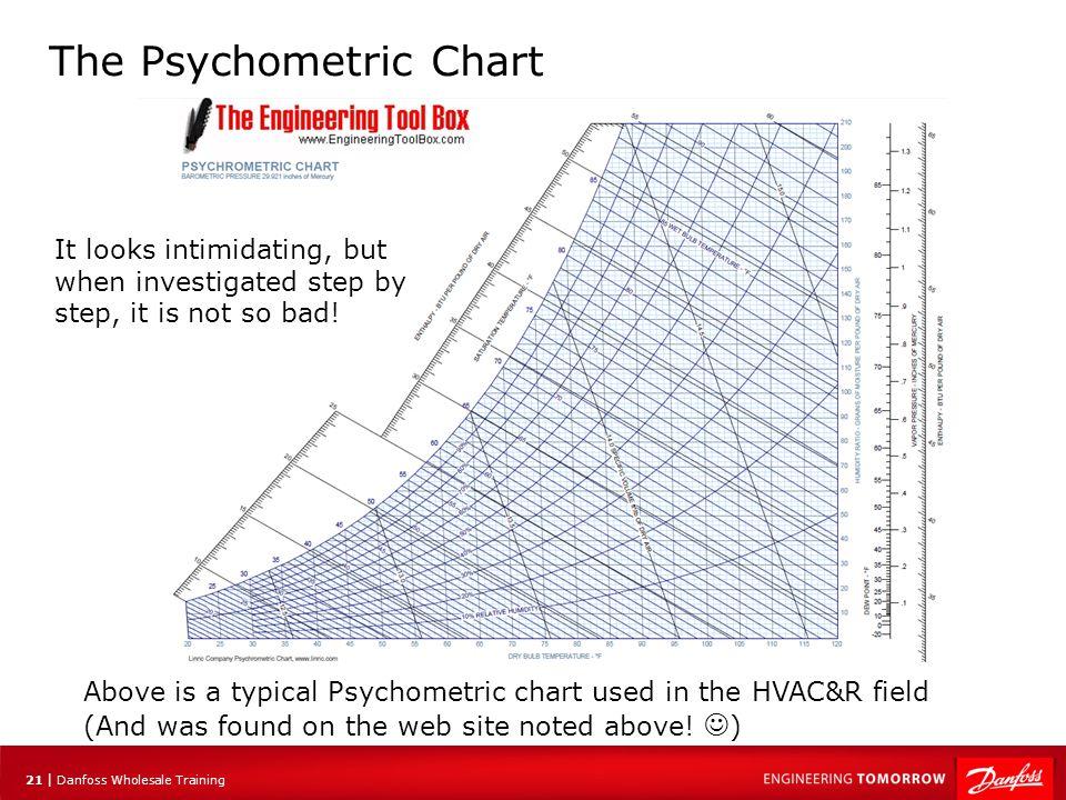 The Psychometric Chart