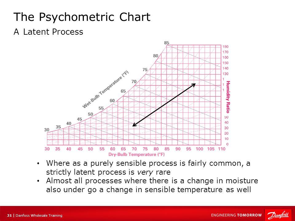 The Psychometric Chart A Latent Process