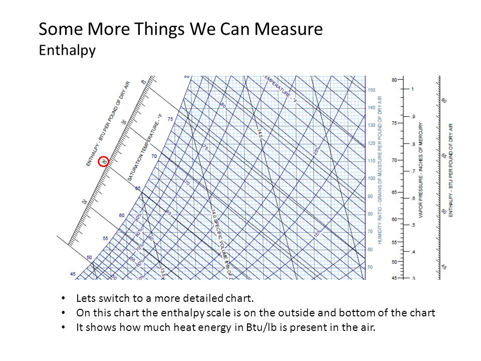 Some More Things We Can Measure Enthalpy