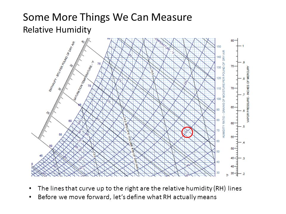 Some More Things We Can Measure Relative Humidity