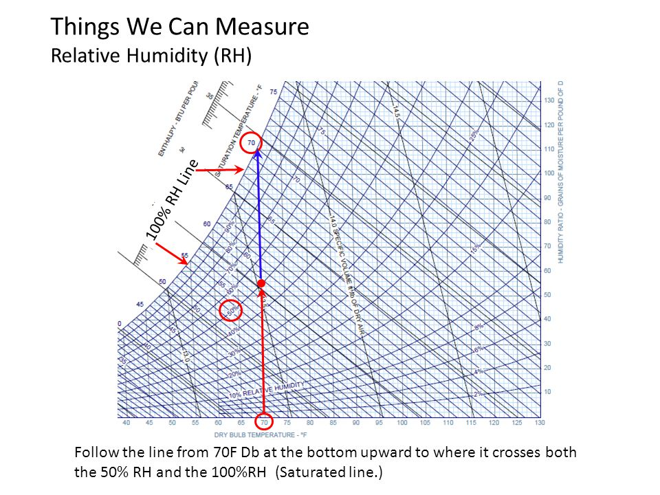 Things We Can Measure Relative Humidity (RH)