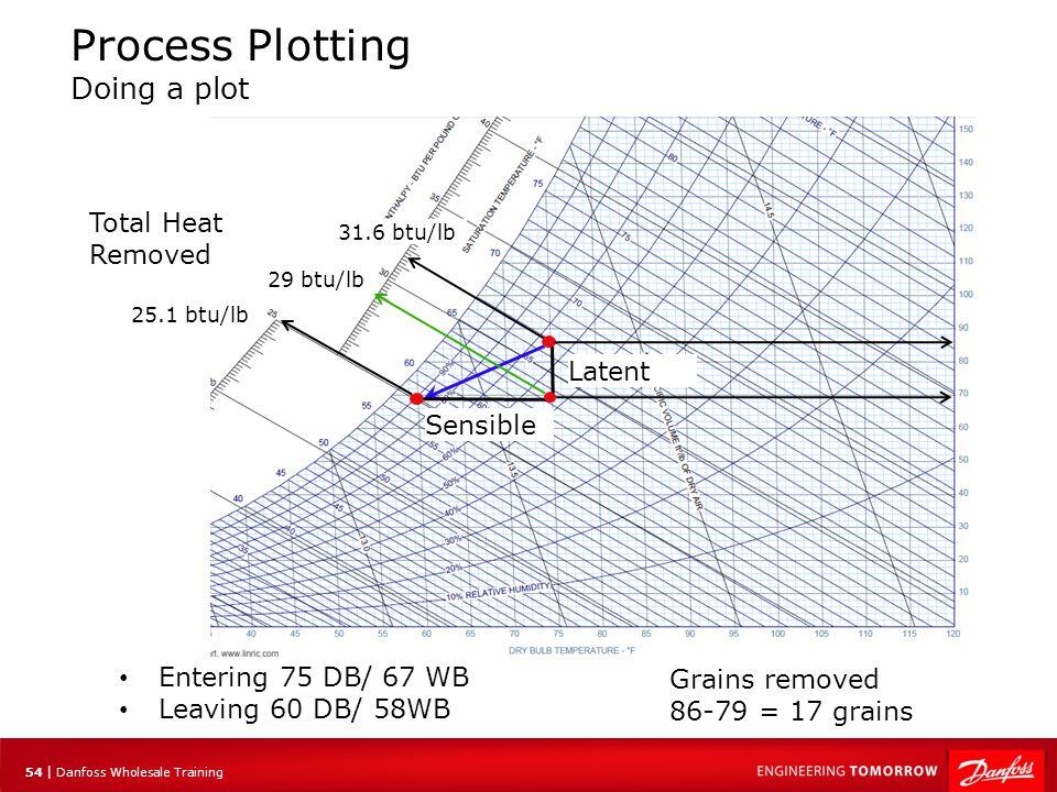 Process Plotting Doing a plot
