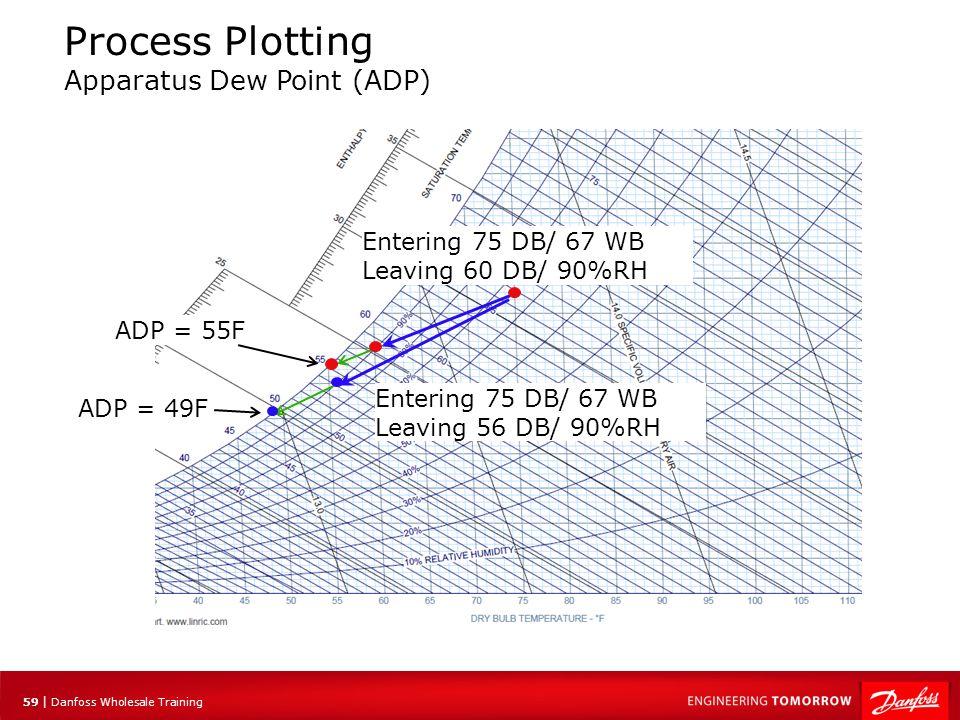 Process Plotting Apparatus Dew Point (ADP)