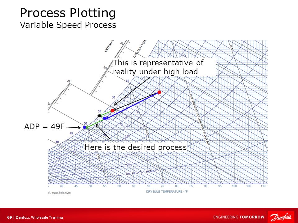 Process Plotting Variable Speed Process
