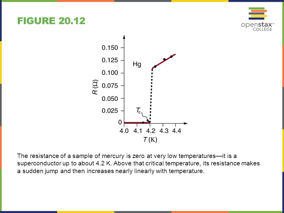 Figure 20.12