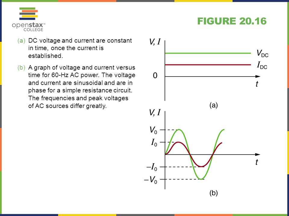 Figure 20.16 DC voltage and current are constant in time, once the current is established.