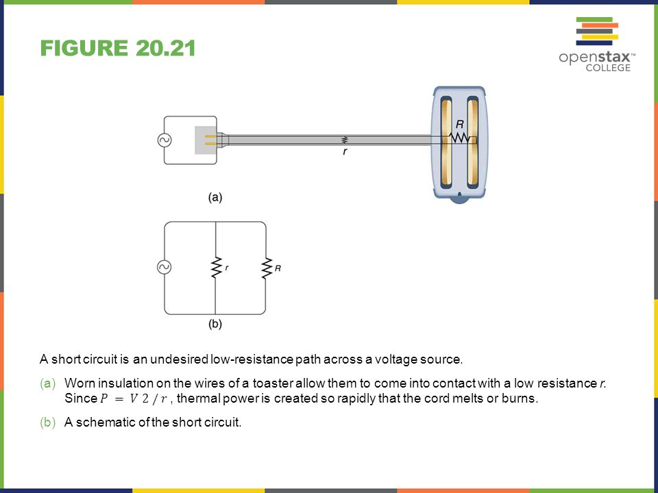 Figure 20.21 A short circuit is an undesired low-resistance path across a voltage source.