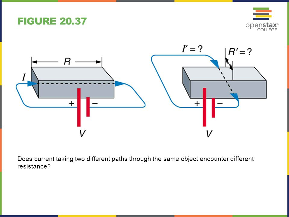 Figure 20.37 Does current taking two different paths through the same object encounter different resistance