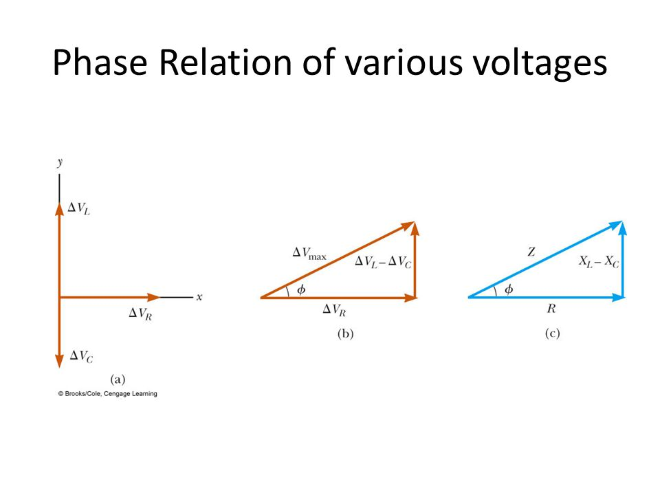 Phase Relation of various voltages