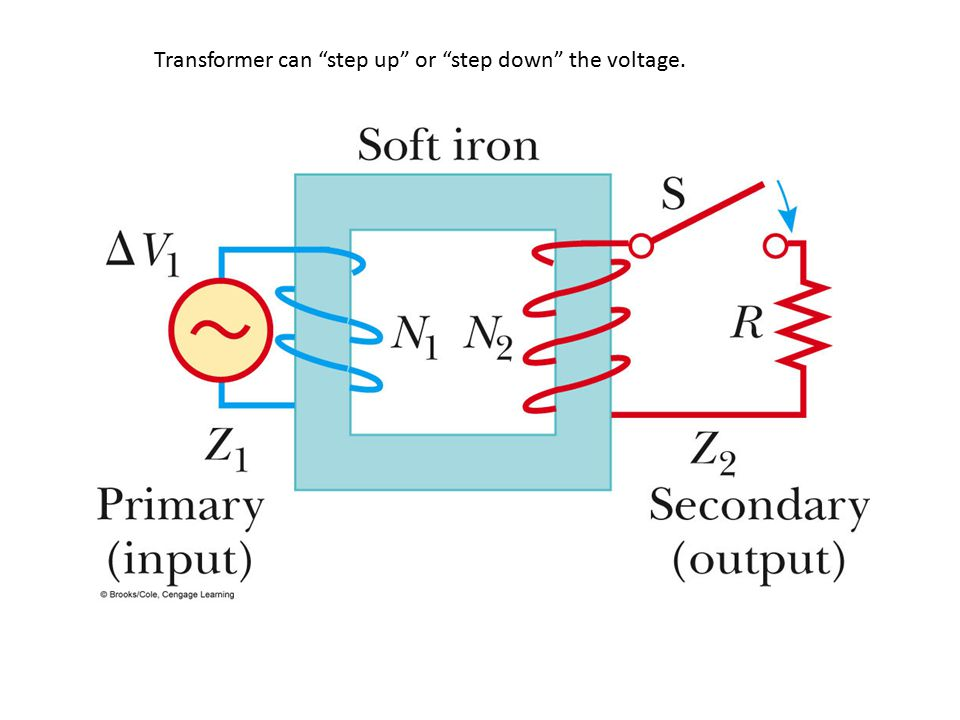 Transformer can step up or step down the voltage.