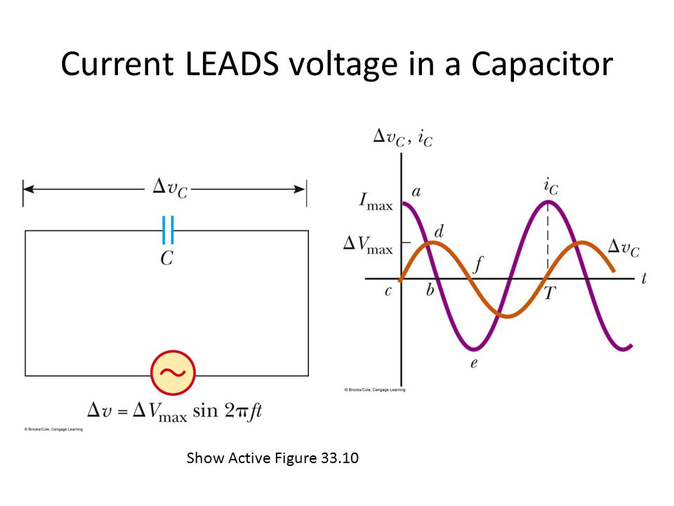 Current LEADS voltage in a Capacitor