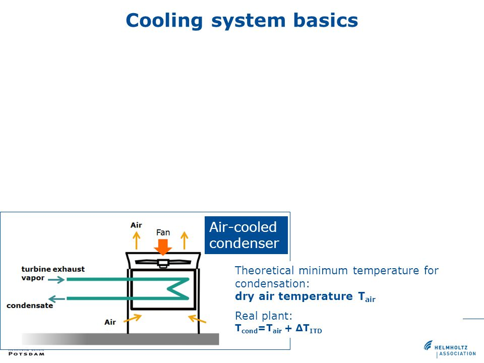 Cooling system basics Air-cooled condenser