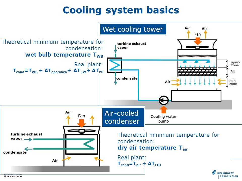Cooling system basics Wet cooling tower Air-cooled condenser