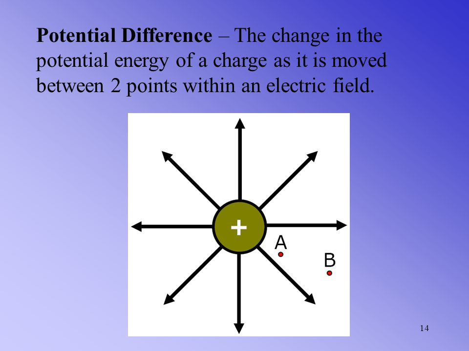 Potential Difference – The change in the potential energy of a charge as it is moved between 2 points within an electric field.