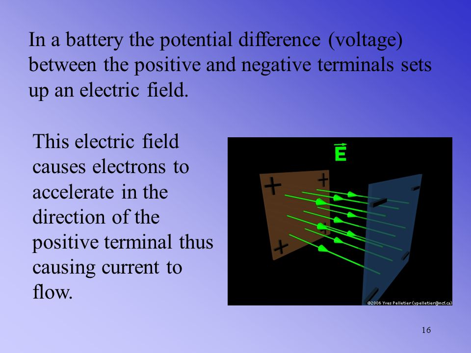 In a battery the potential difference (voltage) between the positive and negative terminals sets up an electric field.