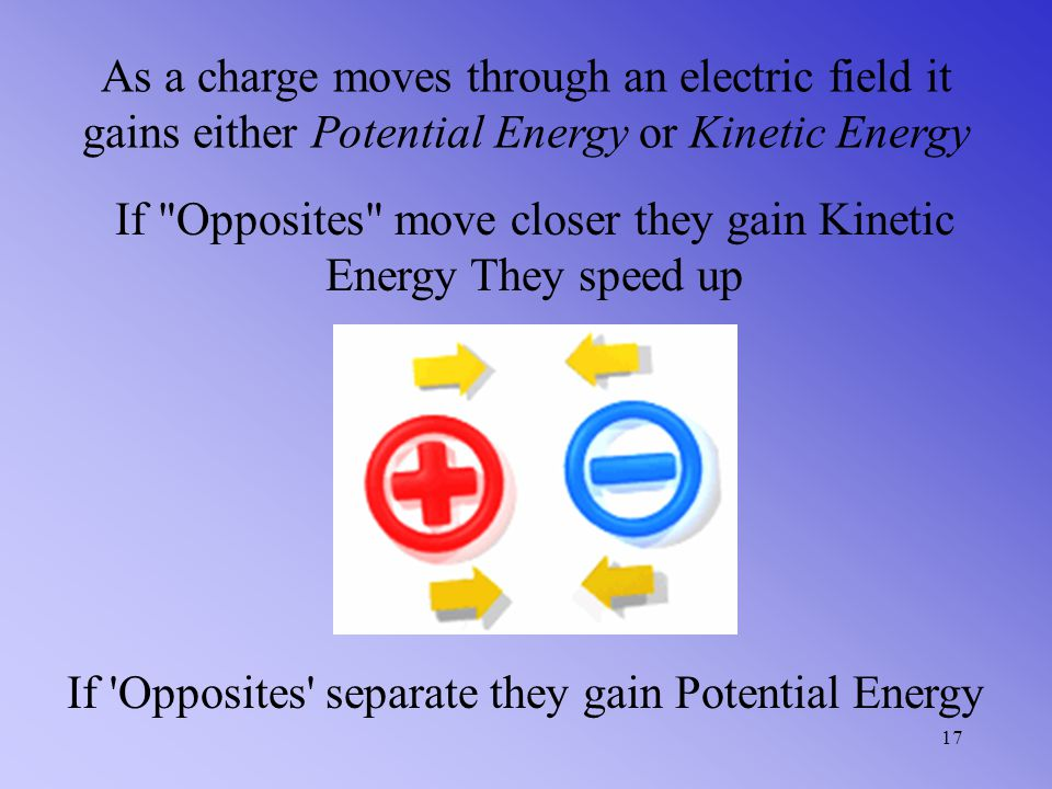 If Opposites move closer they gain Kinetic Energy They speed up
