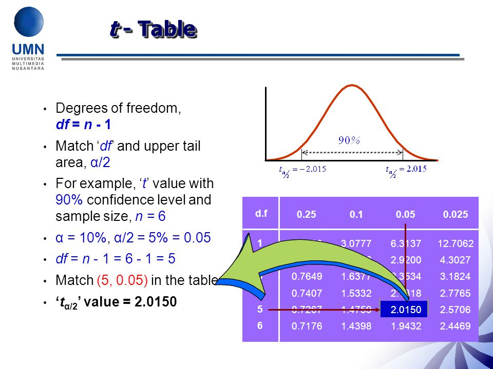t - Table Degrees of freedom, df = n - 1