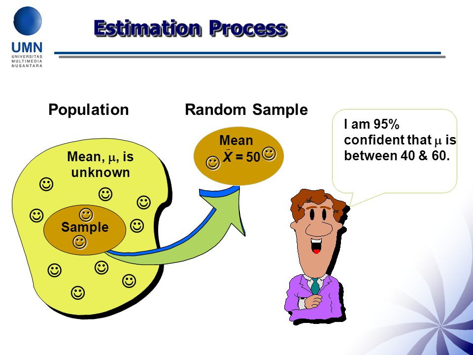 Estimation Process               Population