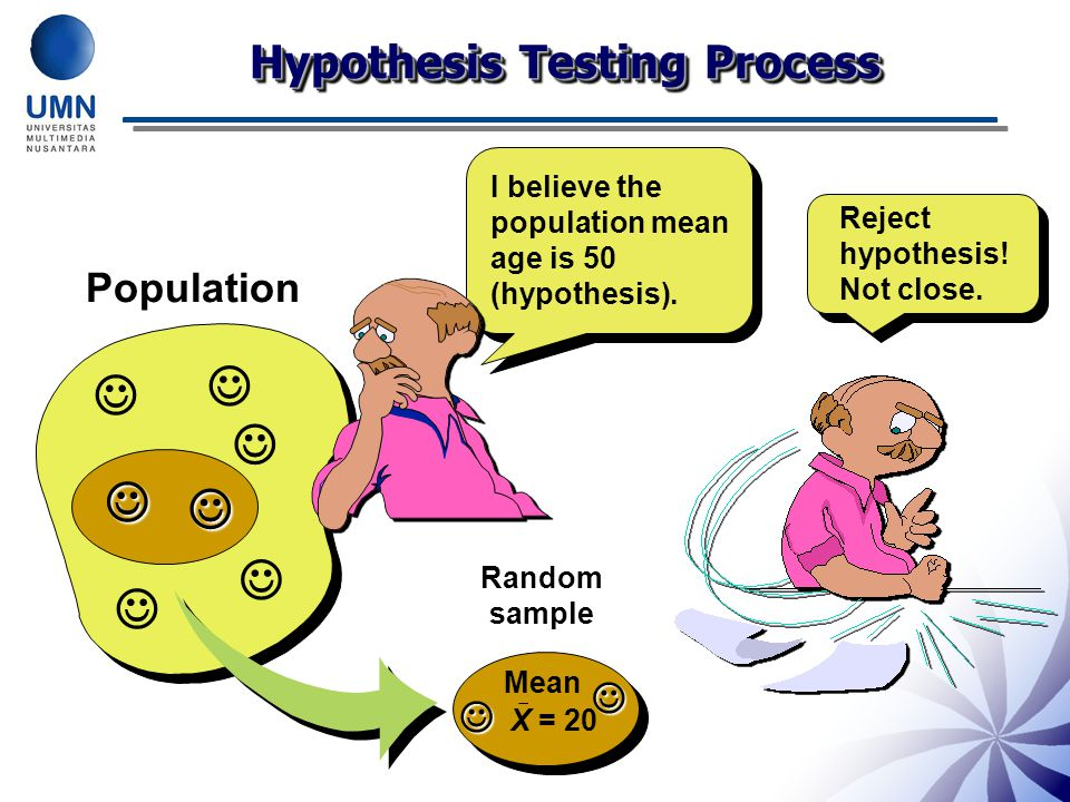    Hypothesis Testing Process Population 