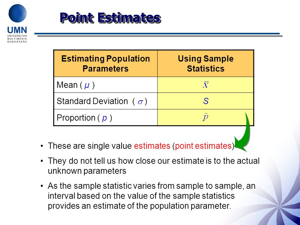 Estimating Population Parameters Using Sample Statistics
