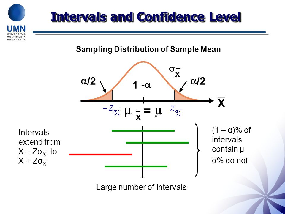 Sampling Distribution of Sample Mean