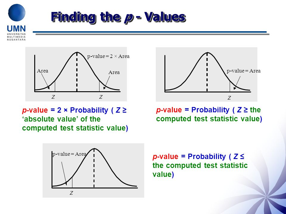 Finding the p - Values Z Z. Area. p-value = 2 × Area. Z. p-value = Area.
